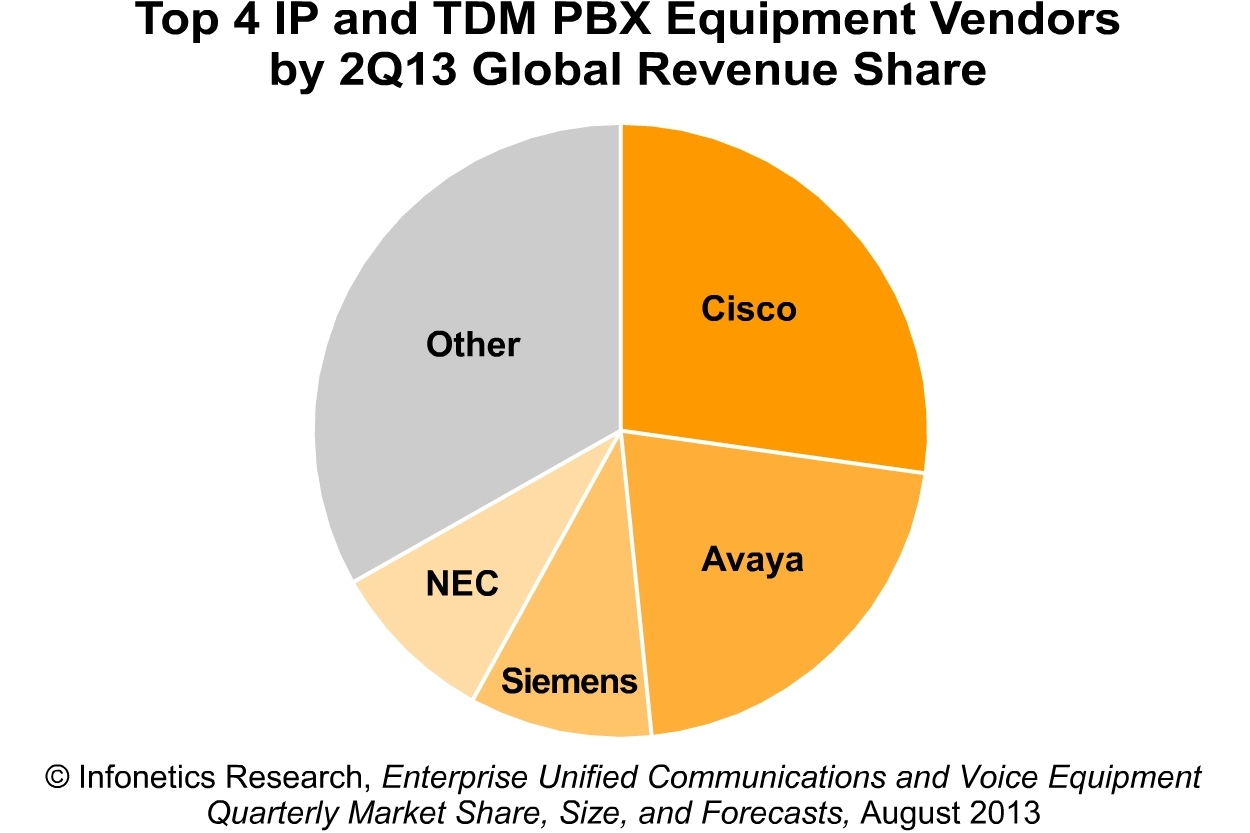 2013-Infonetics-2Q13-Enterprise-UC-VoIP-TDM-Eqpmt-Mkt-Fcst-Chart